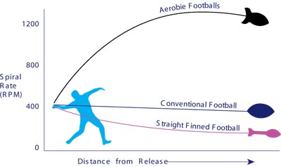 Football and Rocket football trajectory